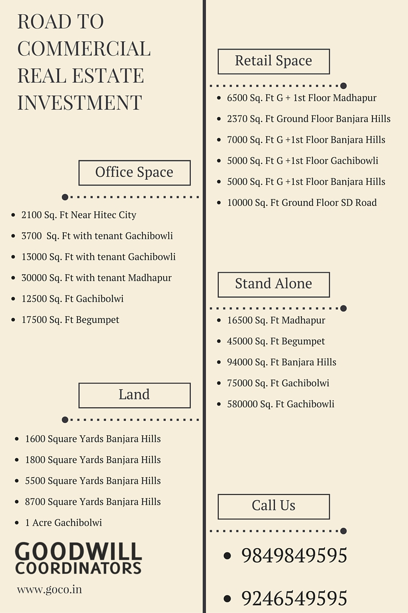 Commercial Real Estate Investment Hyderabad